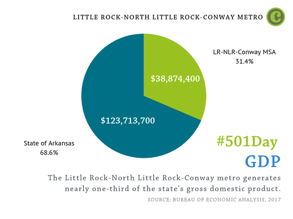 The Little Rock-North Little Rock-Conway metro generates nearly one-third of the state's gross domestic product.